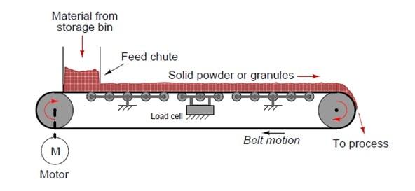 Mô hình hoạt động Cân băng tải định lượng Belt Scale