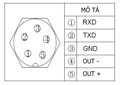 Mô tả chân kết nối tín hiệu RS232/Dòng lặp