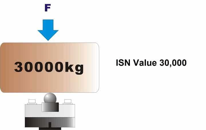 Khi có tải 30t tác động lên Cảm biến lực số, giá trị ISN trả về là 30,000